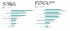 <b>The State of 3D Printing, 2018</b>